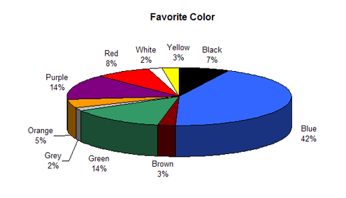 Choosing The Best Colors For Your Website
